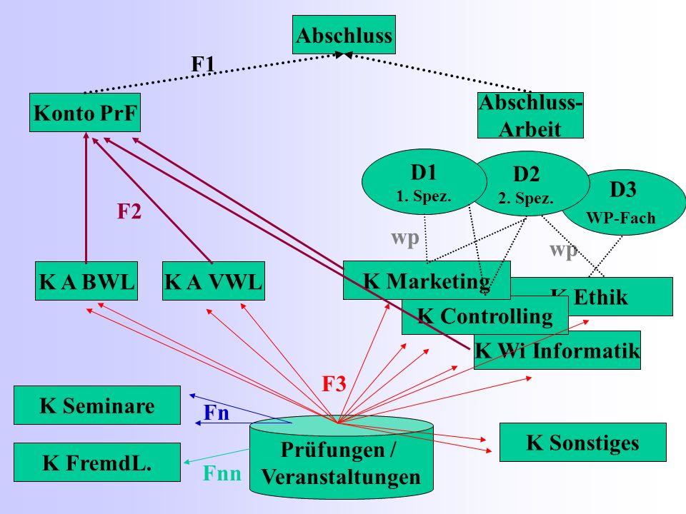 K Wi Informatik K Ethik Abschluss Konto PrF Abschluss- Arbeit K A BWLK A VWL D3 WP-Fach Prüfungen / Veranstaltungen D2 2. Spez. D1 1. Spez. K FremdL.
