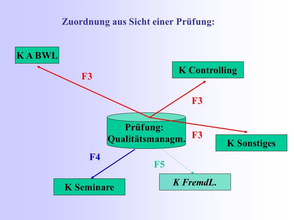 K A BWL Prüfung: Qualitätsmanagm. K FremdL. K Sonstiges K Seminare K Controlling F3 F4 F3 F5 Zuordnung aus Sicht einer Prüfung: