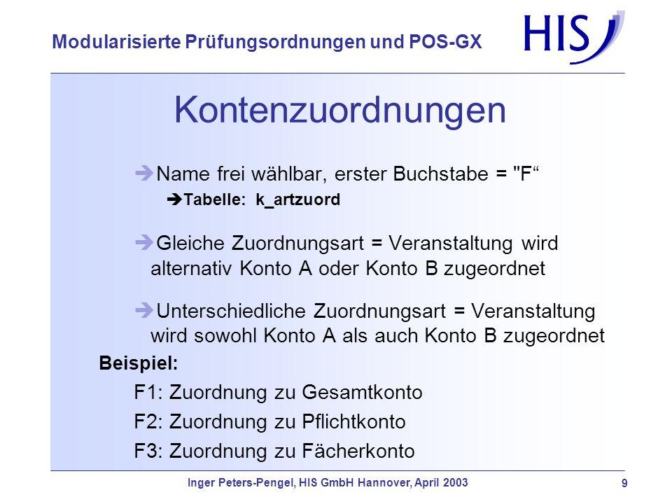 Inger Peters-Pengel, HIS GmbH Hannover, April 2003 9 Modularisierte Prüfungsordnungen und POS-GX Kontenzuordnungen Name frei wählbar, erster Buchstabe