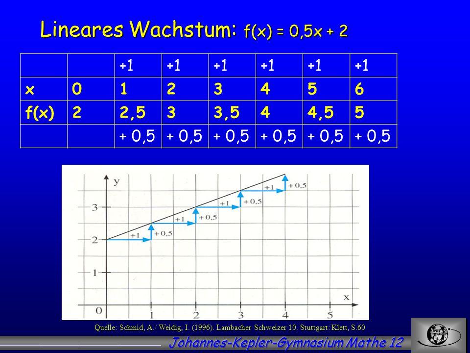 Lineares Wachstum: f(x) = 0,5x + 2 +1 x0123456 f(x)22,533,544,55 + 0,5 Quelle: Schmid, A./ Weidig, I. (1996). Lambacher Schweizer 10. Stuttgart: Klett