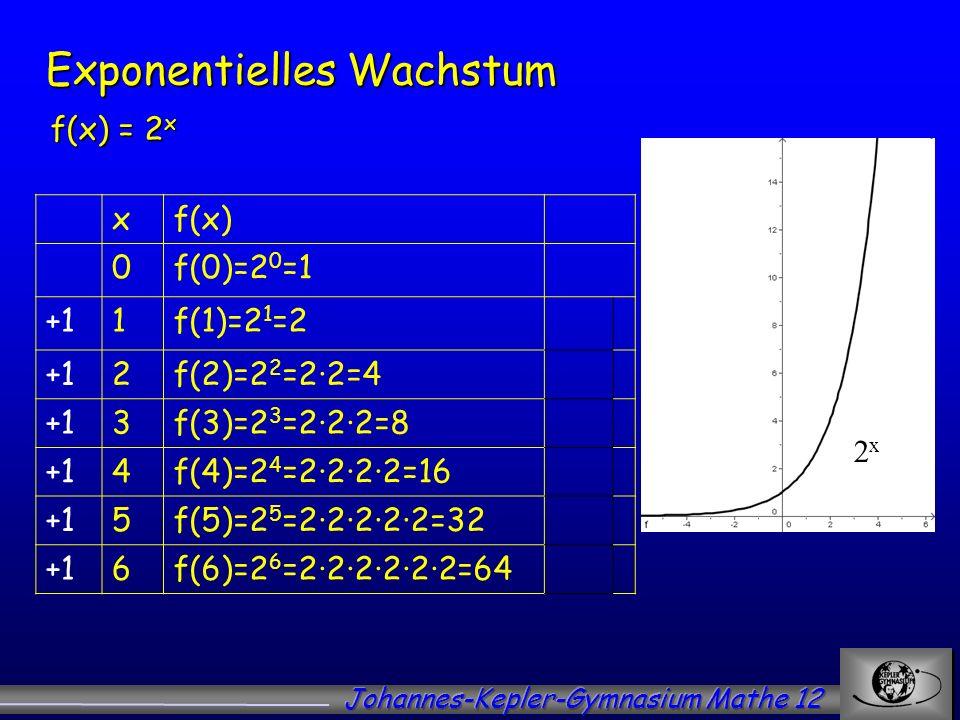Exponentielles Wachstum 2x2x xf(x) 0f(0)=2 0 =1 +11f(1)=2 1 =2 +12f(2)=2 2 =22=4 +13f(3)=2 3 =222=8 +14f(4)=2 4 =2222=16 +15f(5)=2 5 =22222=32 +16f(6)