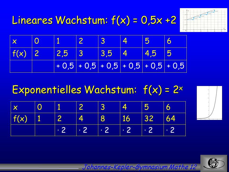 Lineares Wachstum: f(x) = 0,5x +2 x0123456 f(x)22,533,544,55 + 0,5 Exponentielles Wachstum: f(x) = 2 x x0123456 f(x)1248163264 2 2 2 2 2 2