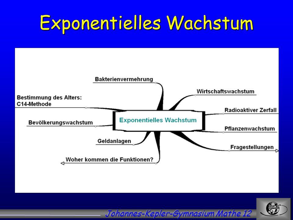 Exponentielles Wachstum xf(x) = 0f(0) = 1000 = 10002 0 +11f(1) = 2000 = 10002 1 +12f(2) = 4000 = 10002 2 +13f(3) = 8000 = 10002 3 +14f(4) =16000 = 10002 4 +15f(5) =32000 = 10002 5 +16f(6) =64000 = 10002 6 Bakterienkulturen x bezeichnet die Stunden, f(x) die Anzahl der Bakterienkulturen