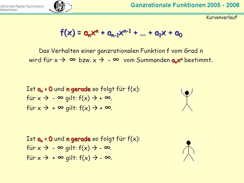 Ganzrationale Funktionen 2005 - 2006 Mathematik Jahrgangsstufe 11 Kurvenverlauf f(x) = a n x n + a n-1 x n-1 +... + a 1 x + a 0 Das Verhalten einer ga