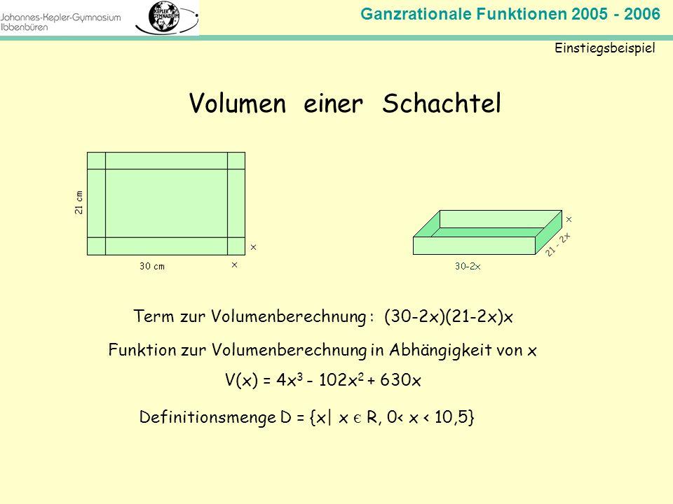 Ganzrationale Funktionen 2005 - 2006 Mathematik Jahrgangsstufe 11 Term zur Volumenberechnung : (30-2x)(21-2x)x Einstiegsbeispiel Volumen einer Schacht