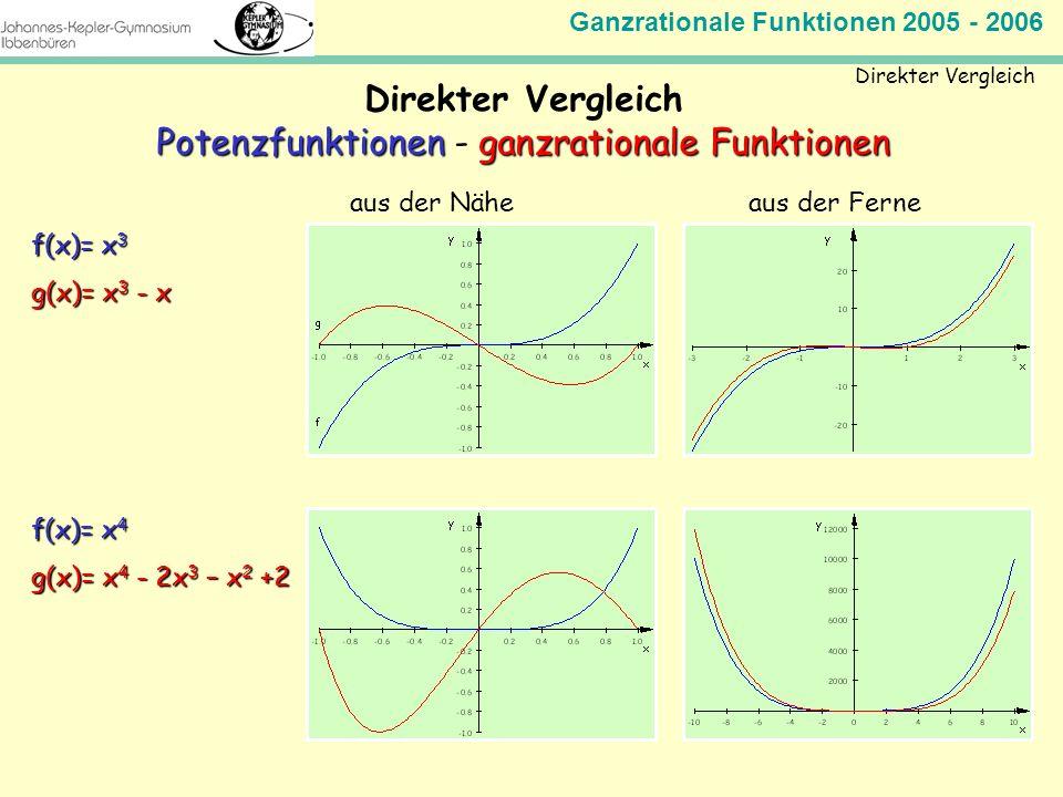 Ganzrationale Funktionen 2005 - 2006 Mathematik Jahrgangsstufe 11 Direkter Vergleich PotenzfunktionenganzrationaleFunktionen Potenzfunktionen - ganzra