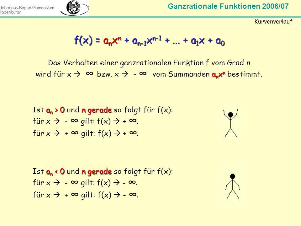 Ganzrationale Funktionen 2006/07 Mathematik Jahrgangsstufe 11 Kurvenverlauf f(x) = a n x n + a n-1 x n-1 +... + a 1 x + a 0 Das Verhalten einer ganzra