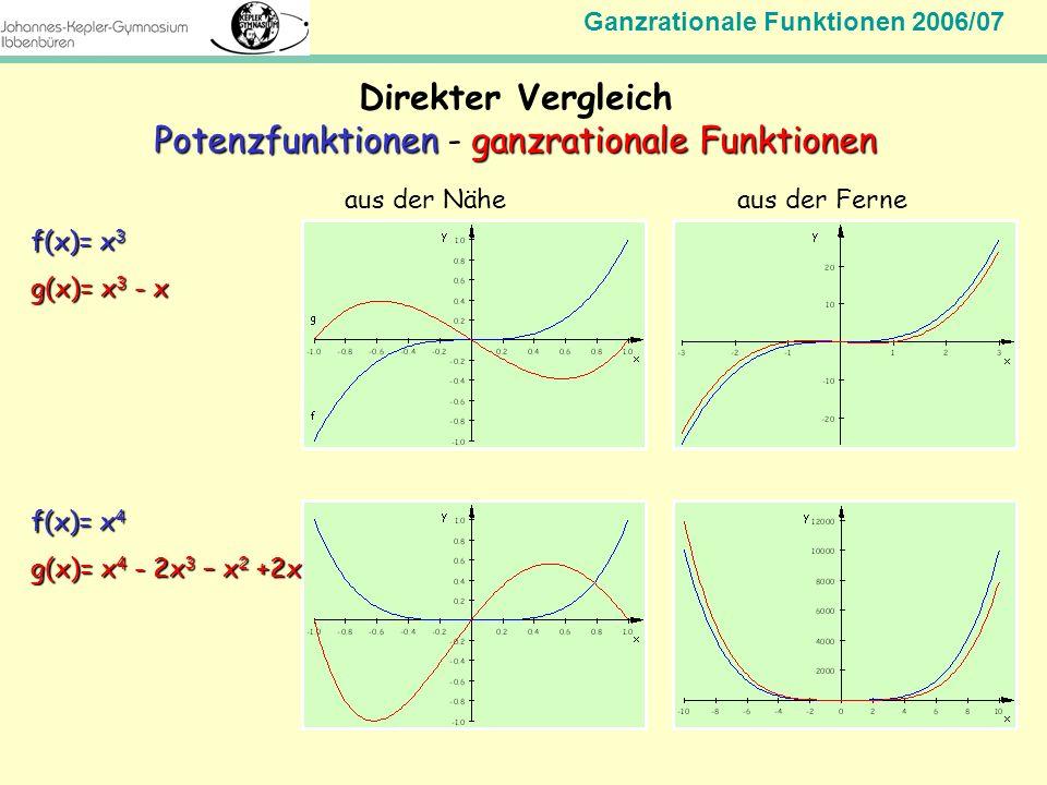 Ganzrationale Funktionen 2006/07 Mathematik Jahrgangsstufe 11 Direkter Vergleich PotenzfunktionenganzrationaleFunktionen Potenzfunktionen - ganzration