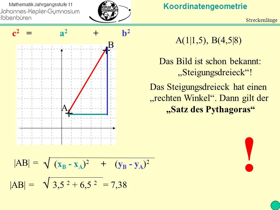 Koordinatengeometrie Mathematik Jahrgangsstufe 11 Streckenlänge A B A(1 1,5), B(4,5 8) Das Bild ist schon bekannt: Steigungsdreieck! Das Steigungsdrei