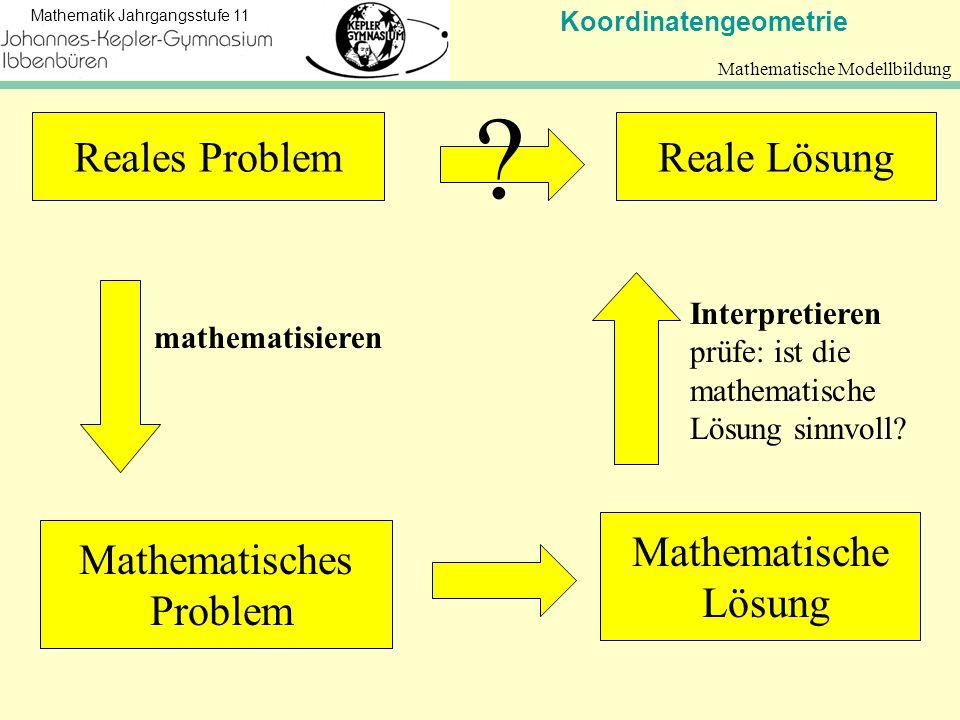 Koordinatengeometrie Mathematik Jahrgangsstufe 11 Mathematische Modellbildung Reales ProblemReale Lösung ? Mathematisches Problem Mathematische Lösung
