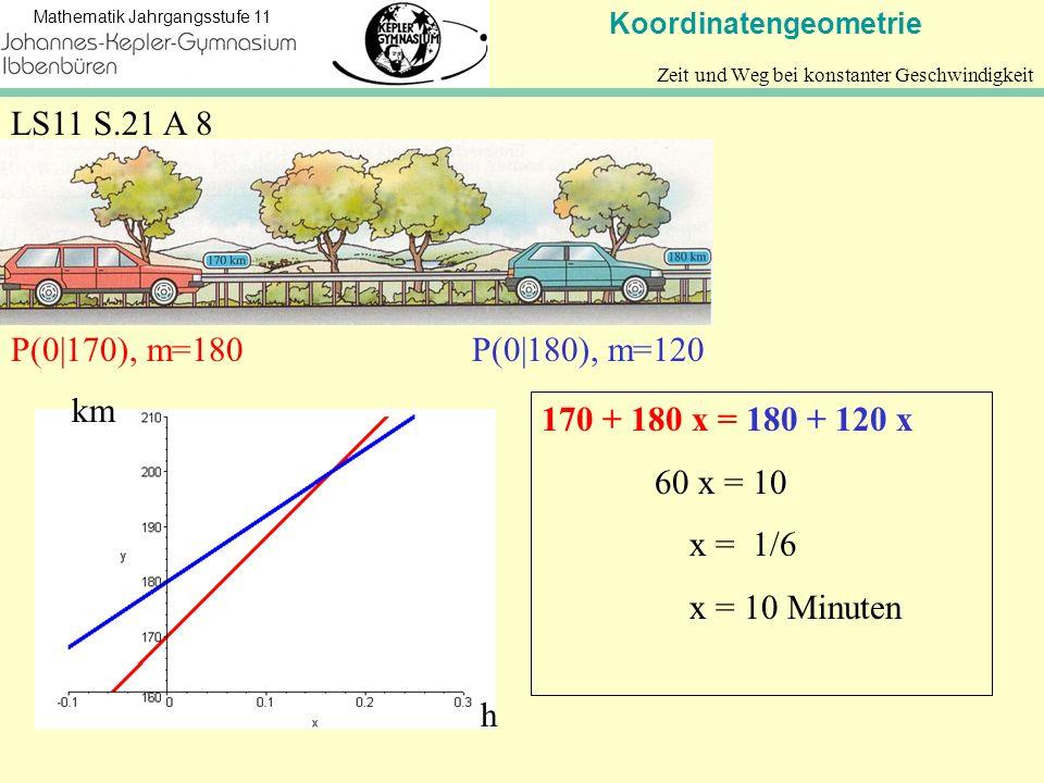 Koordinatengeometrie Mathematik Jahrgangsstufe 11 LS11 S.21 A 8 Zeit und Weg bei konstanter Geschwindigkeit P(0 170), m=180P(0 180), m=120 km h 170 +