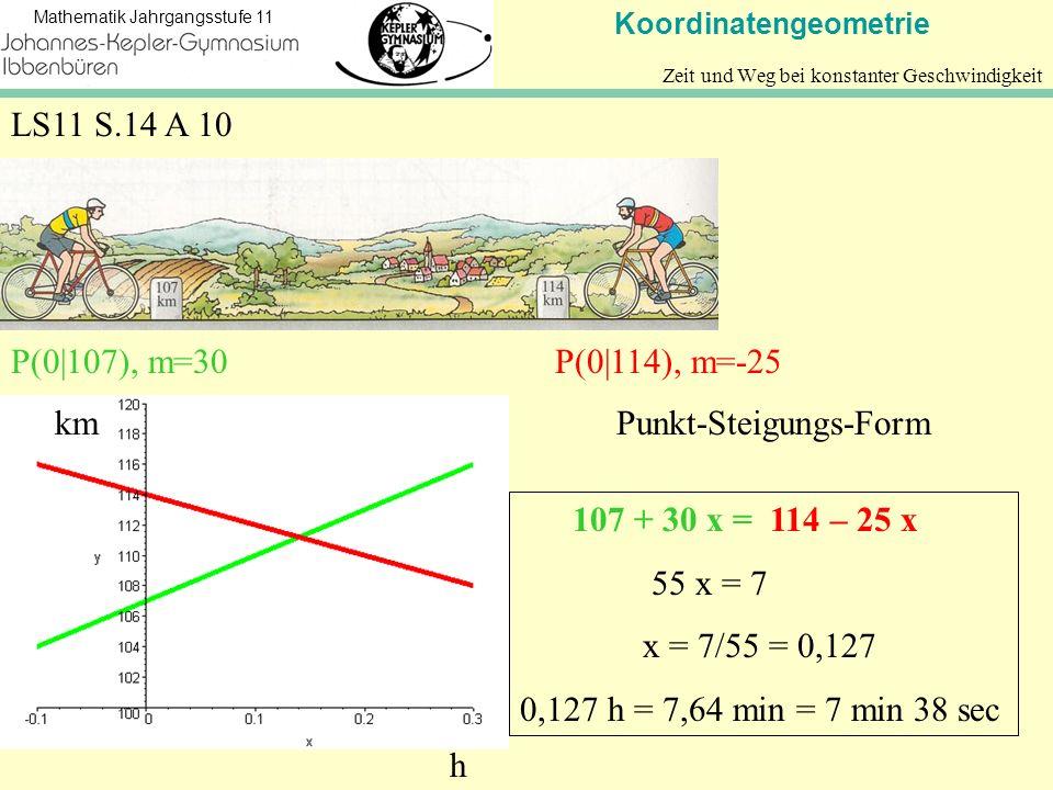 Koordinatengeometrie Mathematik Jahrgangsstufe 11 Zeit und Weg bei konstanter Geschwindigkeit LS11 S.14 A 10 km h P(0|107), m=30P(0|114), m=-25 Punkt-