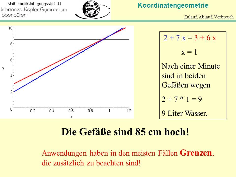 Koordinatengeometrie Mathematik Jahrgangsstufe 11 Anwendungen haben in den meisten Fällen Grenzen, die zusätzlich zu beachten sind! Zulauf, Ablauf, Ve