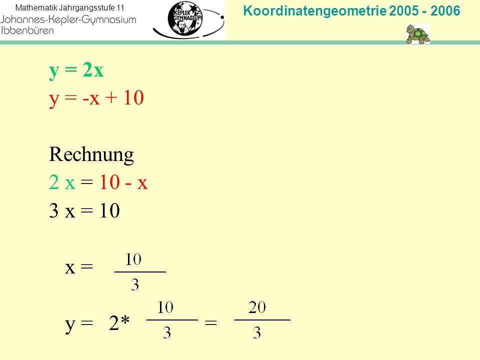 Koordinatengeometrie 2005 - 2006 Mathematik Jahrgangsstufe 11 y = 2x y = -x + 10 Rechnung 2 x = 10 - x 3 x = 10 x = y = 2* =