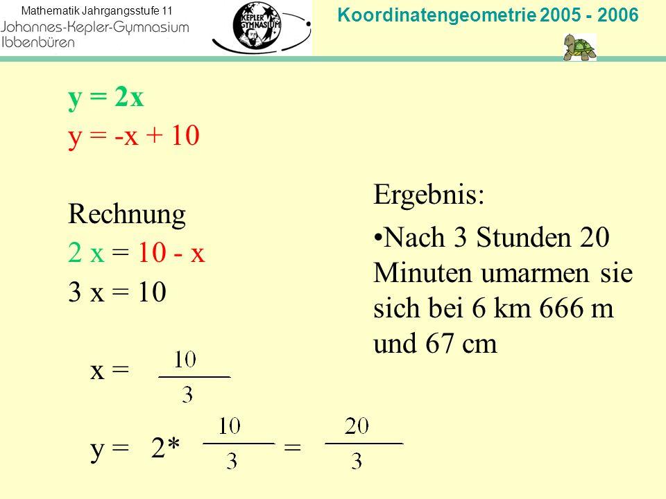 Koordinatengeometrie 2005 - 2006 Mathematik Jahrgangsstufe 11 y = 2x y = -x + 10 Rechnung 2 x = 10 - x 3 x = 10 x = y = 2* = Ergebnis: Nach 3 Stunden