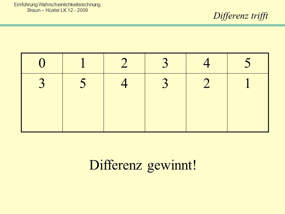 Differenz trifft 012345 354321 Differenz gewinnt!