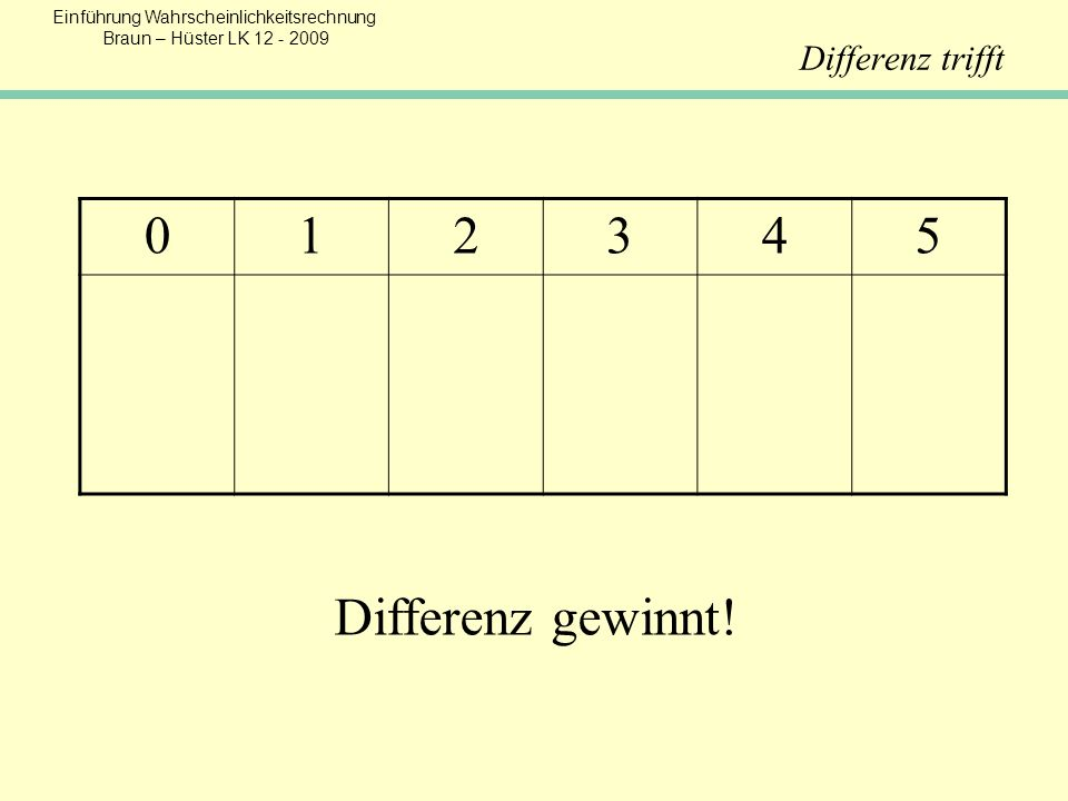 Einführung Wahrscheinlichkeitsrechnung Braun – Hüster LK 12 - 2009 Differenz trifft 012345 Differenz gewinnt!