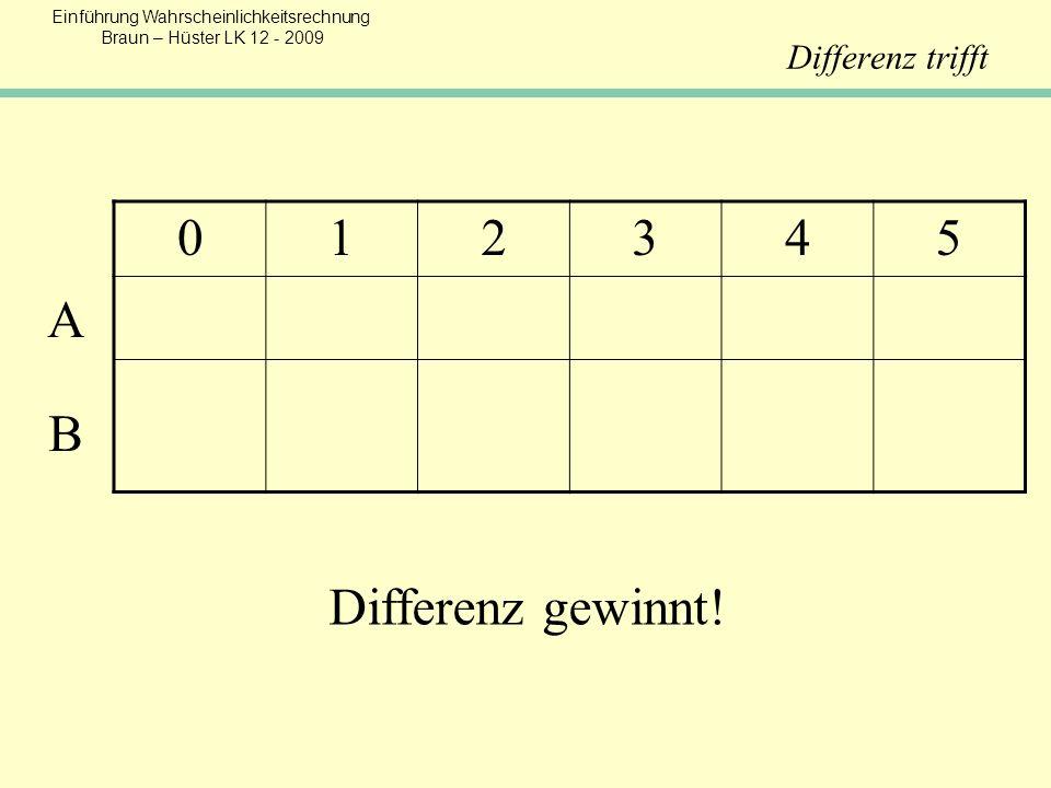 Einführung Wahrscheinlichkeitsrechnung Braun – Hüster LK 12 - 2009 Differenz trifft 012345 Differenz gewinnt! A B