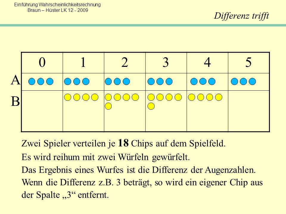 Einführung Wahrscheinlichkeitsrechnung Braun – Hüster LK 12 - 2009 012345 Zwei Spieler verteilen je 18 Chips auf dem Spielfeld. Es wird reihum mit zwe