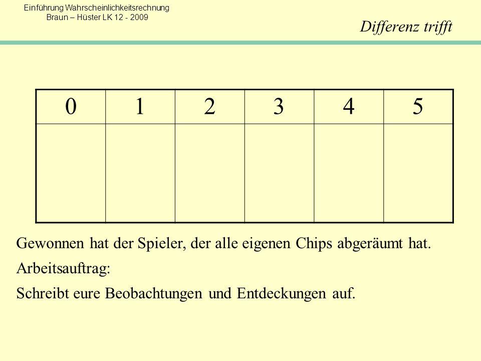 Einführung Wahrscheinlichkeitsrechnung Braun – Hüster LK 12 - 2009 Differenz trifft 012345 Gewonnen hat der Spieler, der alle eigenen Chips abgeräumt hat.