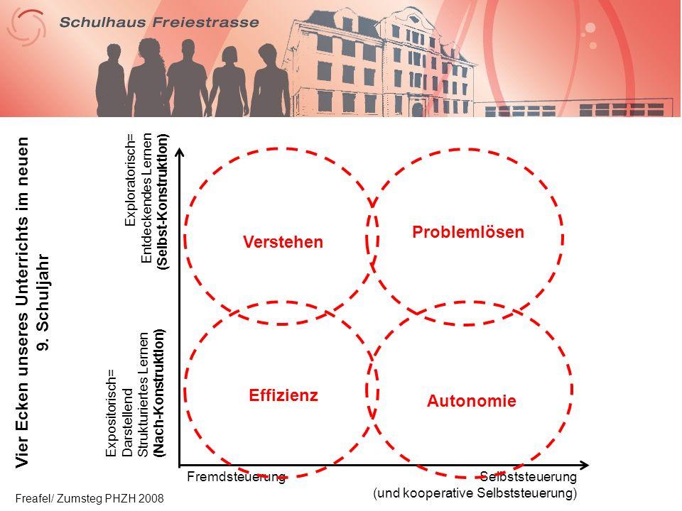 Expositorisch= Darstellend Strukturiertes Lernen (Nach-Konstruktion) Exploratorisch= Entdeckendes Lernen (Selbst-Konstruktion) FremdsteuerungSelbststeuerung (und kooperative Selbststeuerung) EffizienzVerstehen Problemlösen Autonomie Vier Ecken unseres Unterrichts im neuen 9.