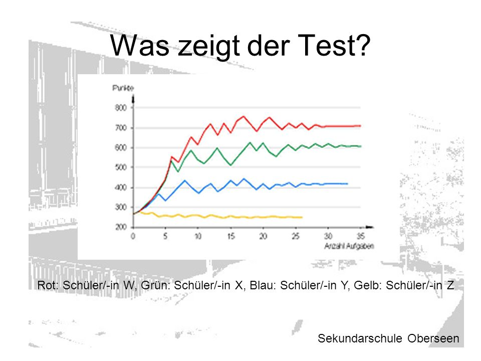 Was zeigt der Test? Sekundarschule Oberseen Rot: Schüler/-in W, Grün: Schüler/-in X, Blau: Schüler/-in Y, Gelb: Schüler/-in Z