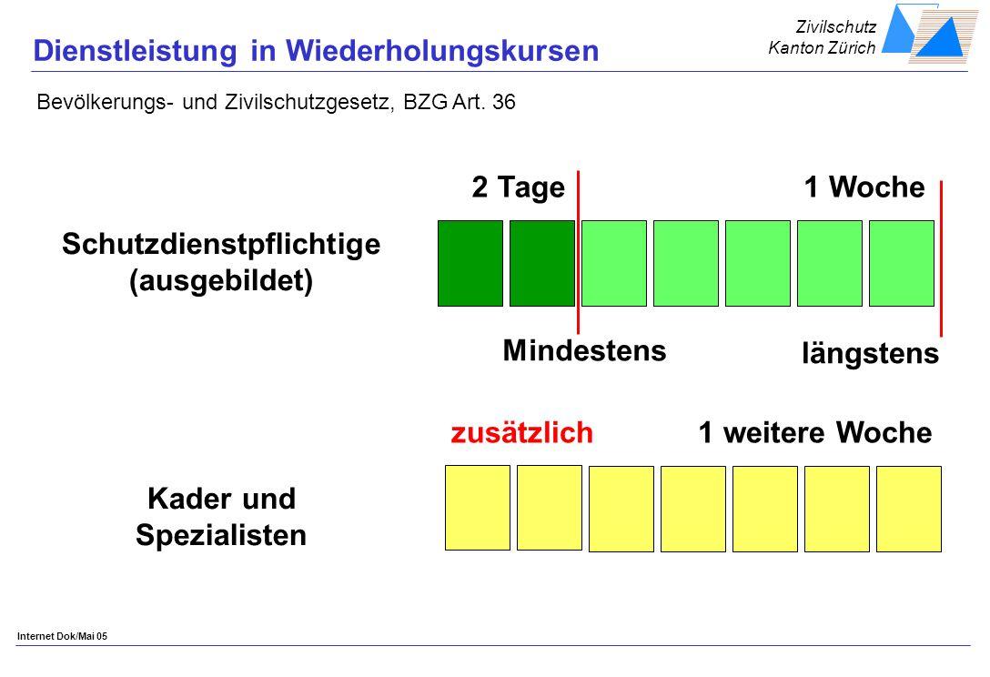 Zivilschutz Kanton Zürich Internet Dok/Mai 05 Dienstleistung in Wiederholungskursen Schutzdienstpflichtige (ausgebildet) Kader und Spezialisten Mindestens 2 Tage längstens 1 Woche zusätzlich 1 weitere Woche Bevölkerungs- und Zivilschutzgesetz, BZG Art.