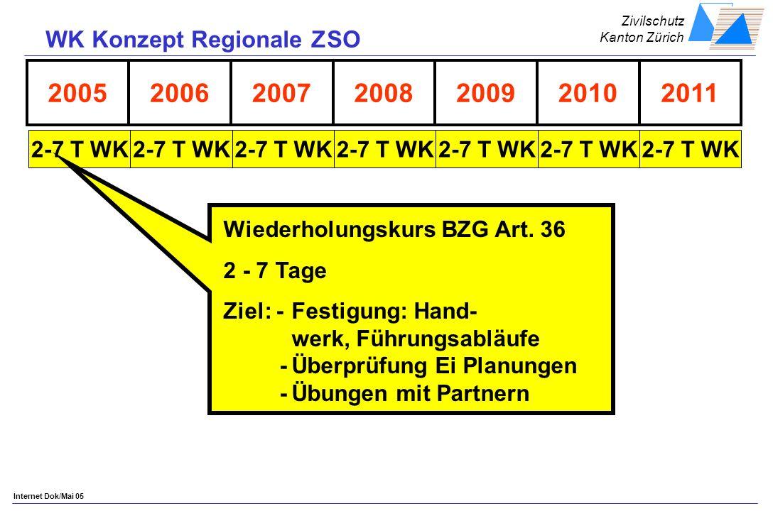 Zivilschutz Kanton Zürich Internet Dok/Mai 05 2005200620092008200720112010 2-7 T WK Wiederholungskurs BZG Art.
