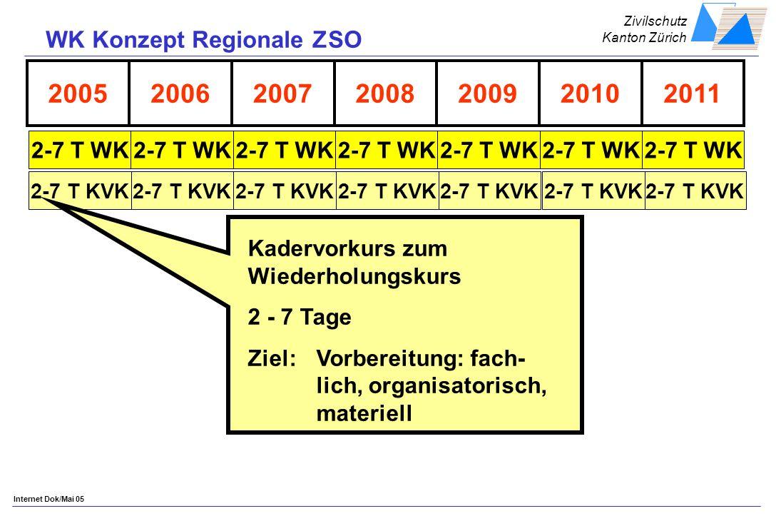 Zivilschutz Kanton Zürich Internet Dok/Mai 05 2005200620092008200720112010 2-7 T WK 2-7 T KVK Kadervorkurs zum Wiederholungskurs 2 - 7 Tage Ziel:Vorbereitung: fach- lich, organisatorisch, materiell WK Konzept Regionale ZSO