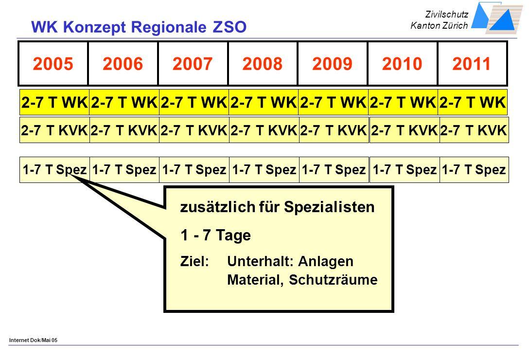 Zivilschutz Kanton Zürich Internet Dok/Mai 05 2005200620092008200720112010 2-7 T WK 2-7 T KVK 1-7 T Spez zusätzlich für Spezialisten 1 - 7 Tage Ziel: Unterhalt: Anlagen Material, Schutzräume WK Konzept Regionale ZSO