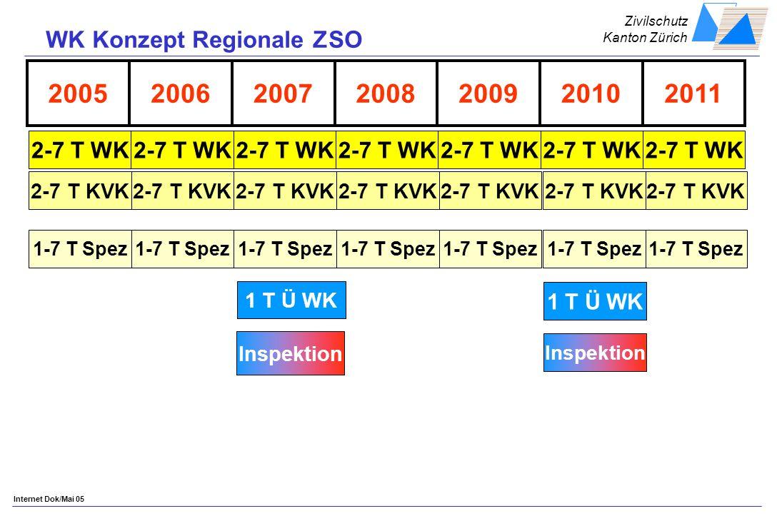 Zivilschutz Kanton Zürich Internet Dok/Mai 05 2005200620092008200720112010 2-7 T WK 2-7 T KVK 1-7 T Spez 1 T Ü WK Inspektion WK Konzept Regionale ZSO