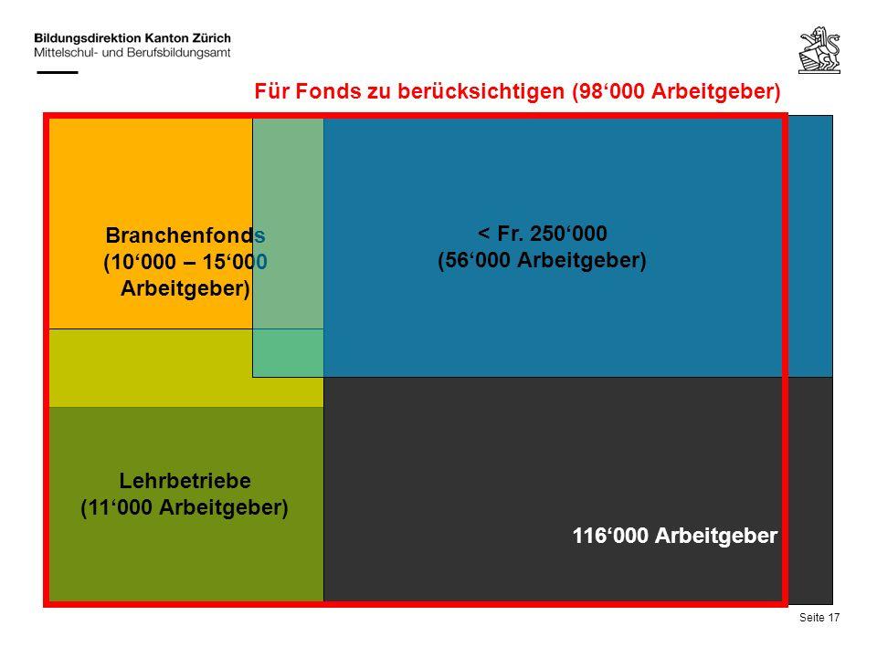 Seite 17 Branchenfonds (10000 – 15000 Arbeitgeber) Lehrbetriebe (11000 Arbeitgeber) < Fr. 250000 (56000 Arbeitgeber) 116000 Arbeitgeber Für Fonds zu b