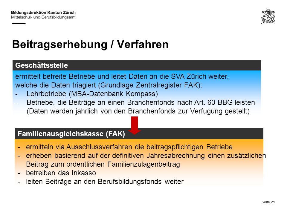 Seite 21 Beitragserhebung / Verfahren ermittelt befreite Betriebe und leitet Daten an die SVA Zürich weiter, welche die Daten triagiert (Grundlage Zen