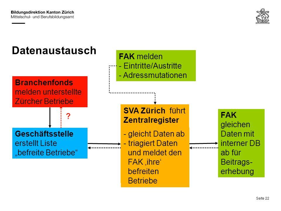 Seite 22 Datenaustausch SVA Zürich führt Zentralregister FAK melden - Eintritte/Austritte - Adressmutationen Branchenfonds melden unterstellte Zürcher