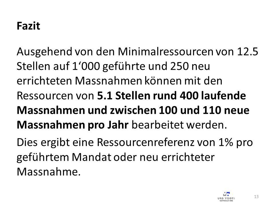 Fazit Ausgehend von den Minimalressourcen von 12.5 Stellen auf 1000 geführte und 250 neu errichteten Massnahmen können mit den Ressourcen von 5.1 Stel