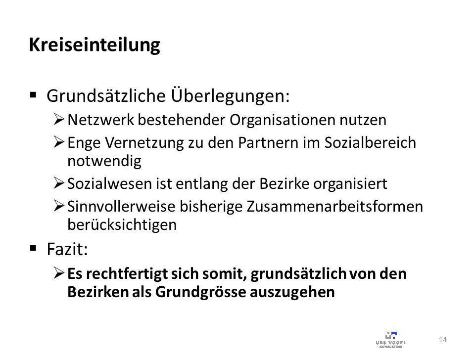 Kreiseinteilung Grundsätzliche Überlegungen: Netzwerk bestehender Organisationen nutzen Enge Vernetzung zu den Partnern im Sozialbereich notwendig Soz