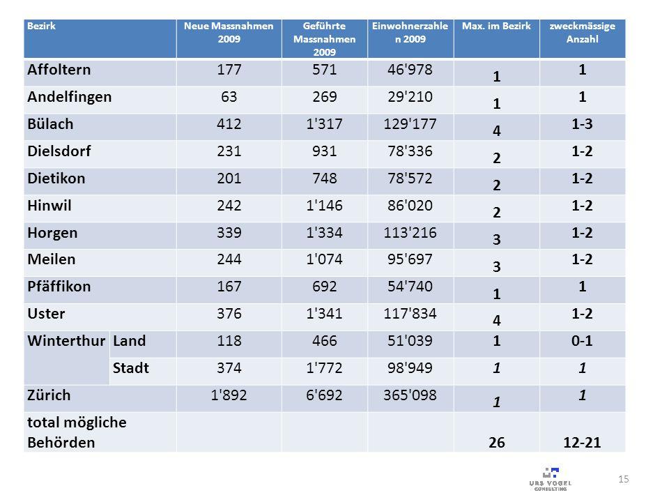 BezirkNeue Massnahmen 2009 Geführte Massnahmen 2009 Einwohnerzahle n 2009 Max. im Bezirkzweckmässige Anzahl Affoltern17757146'978 1 1 Andelfingen63269