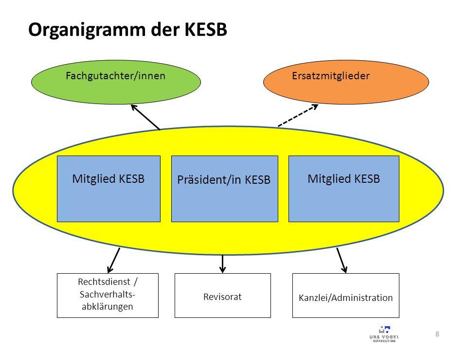 8 Präsident/in KESB Rechtsdienst / Sachverhalts- abklärungen Revisorat Kanzlei/Administration Ersatzmitglieder Mitglied KESB Fachgutachter/innen Organ