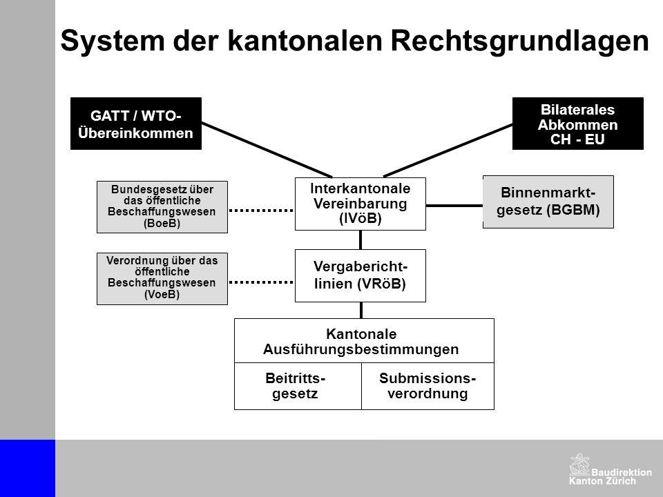 System der kantonalen Rechtsgrundlagen Binnenmarkt- gesetz (BGBM) Bundesgesetz über das öffentliche Beschaffungswesen (BoeB) Verordnung über das öffentliche Beschaffungswesen (VoeB) GATT / WTO- Übereinkommen Bilaterales Abkommen CH - EU Interkantonale Vereinbarung (IVöB) Vergabericht- linien (VRöB) Kantonale Ausführungsbestimmungen Beitritts- gesetz Submissions- verordnung