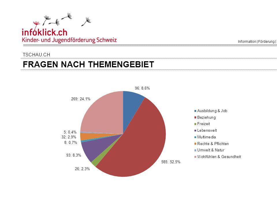 Information | Förderung | Politik FRAGEN NACH THEMENGEBIET TSCHAU.CH