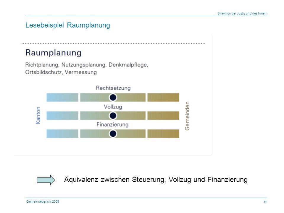 Gemeindebericht 2009 Direktion der Justiz und des Innern 10 Lesebeispiel Raumplanung Äquivalenz zwischen Steuerung, Vollzug und Finanzierung