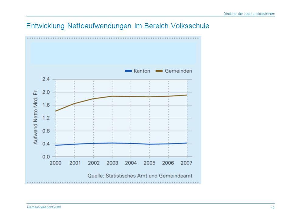Gemeindebericht 2009 Direktion der Justiz und des Innern 12 Entwicklung Nettoaufwendungen im Bereich Volksschule