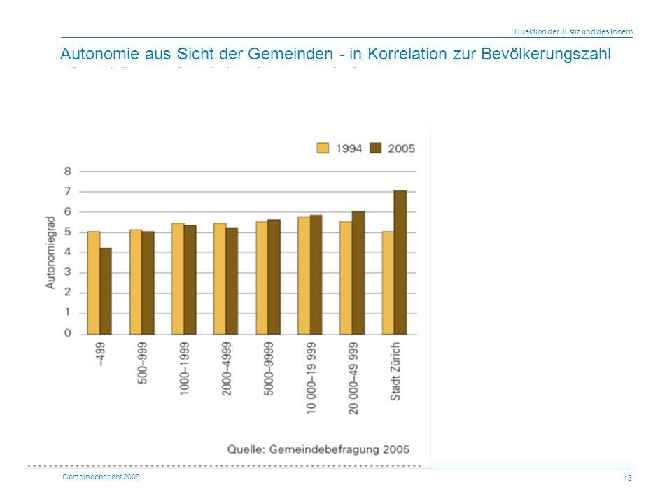 Gemeindebericht 2009 Direktion der Justiz und des Innern 13 Autonomie aus Sicht der Gemeinden - in Korrelation zur Bevölkerungszahl