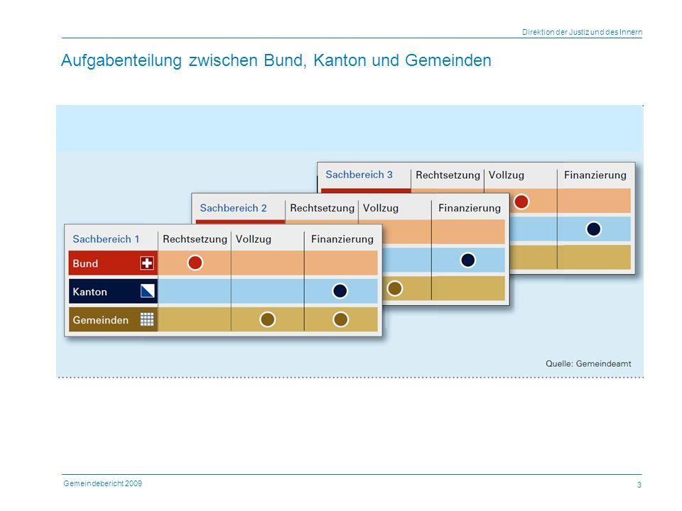 Gemeindebericht 2009 Direktion der Justiz und des Innern 4 Aufgabenkatalog Kantonsverfassung (Art.