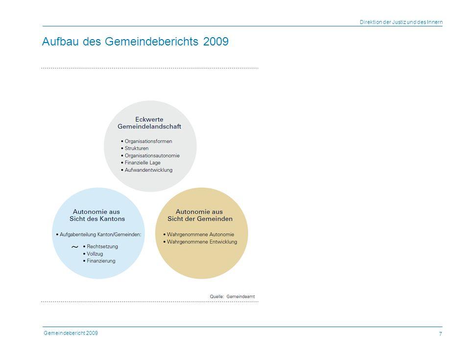 Gemeindebericht 2009 Direktion der Justiz und des Innern 7 Aufbau des Gemeindeberichts 2009