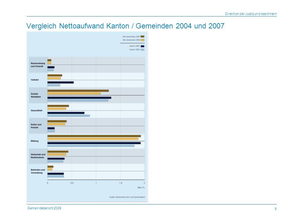 Gemeindebericht 2009 Direktion der Justiz und des Innern 9 Vergleich Nettoaufwand Kanton / Gemeinden 2004 und 2007