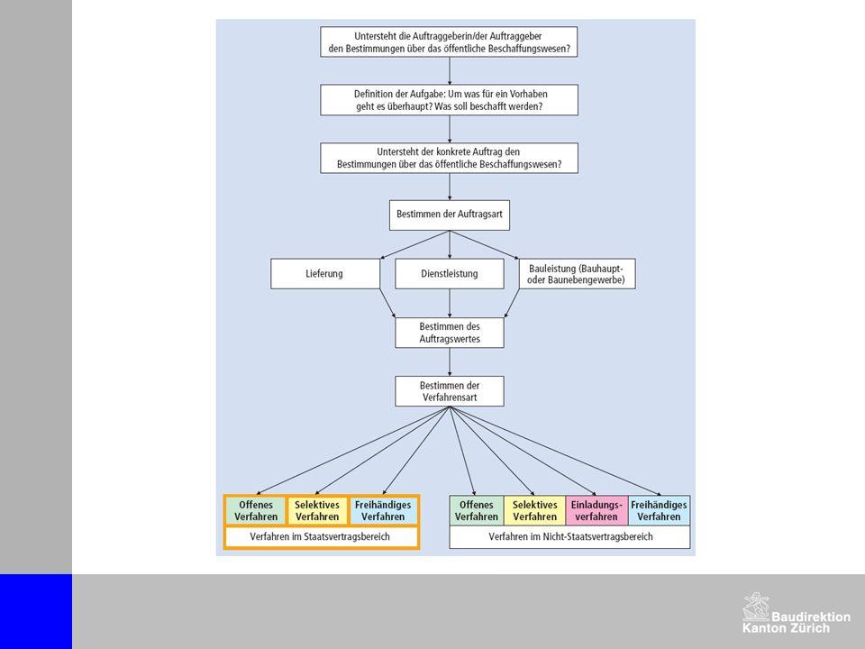 Teil II: Behandlung von ortsansässigen Anbietenden im öffentlichen Beschaffungswesen