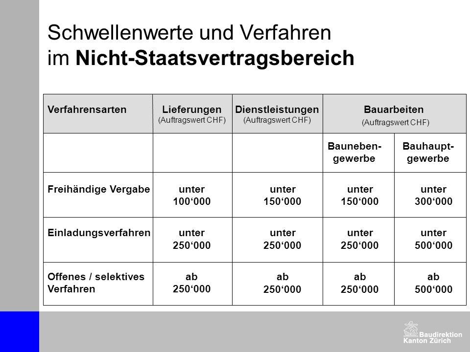 Vergabekriterien (Kanton Zürich) Eignungskriterien § 22 SVO Beurteilung der Leistungsfähigkeit der Anbietenden.