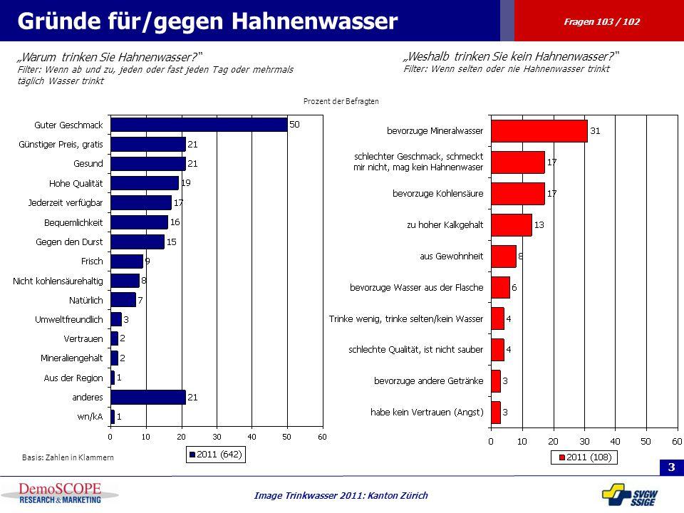 3 Image Trinkwasser 2011: Kanton Zürich Prozent der Befragten Gründe für/gegen Hahnenwasser Warum trinken Sie Hahnenwasser? Filter: Wenn ab und zu, je