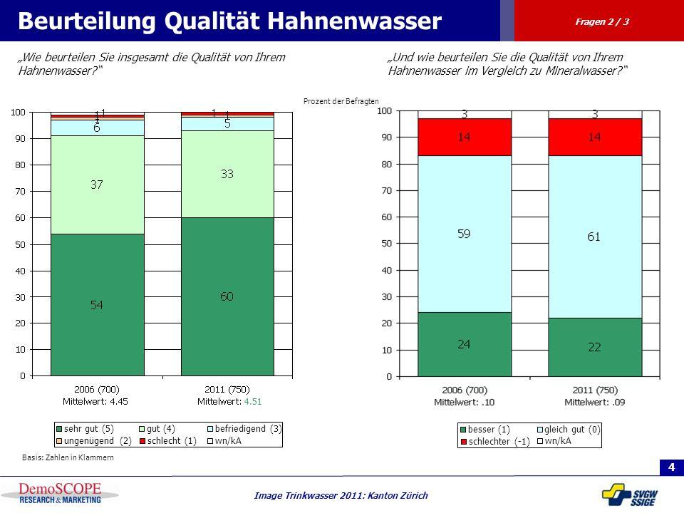4 Image Trinkwasser 2011: Kanton Zürich Prozent der Befragten Beurteilung Qualität Hahnenwasser Wie beurteilen Sie insgesamt die Qualität von Ihrem Ha